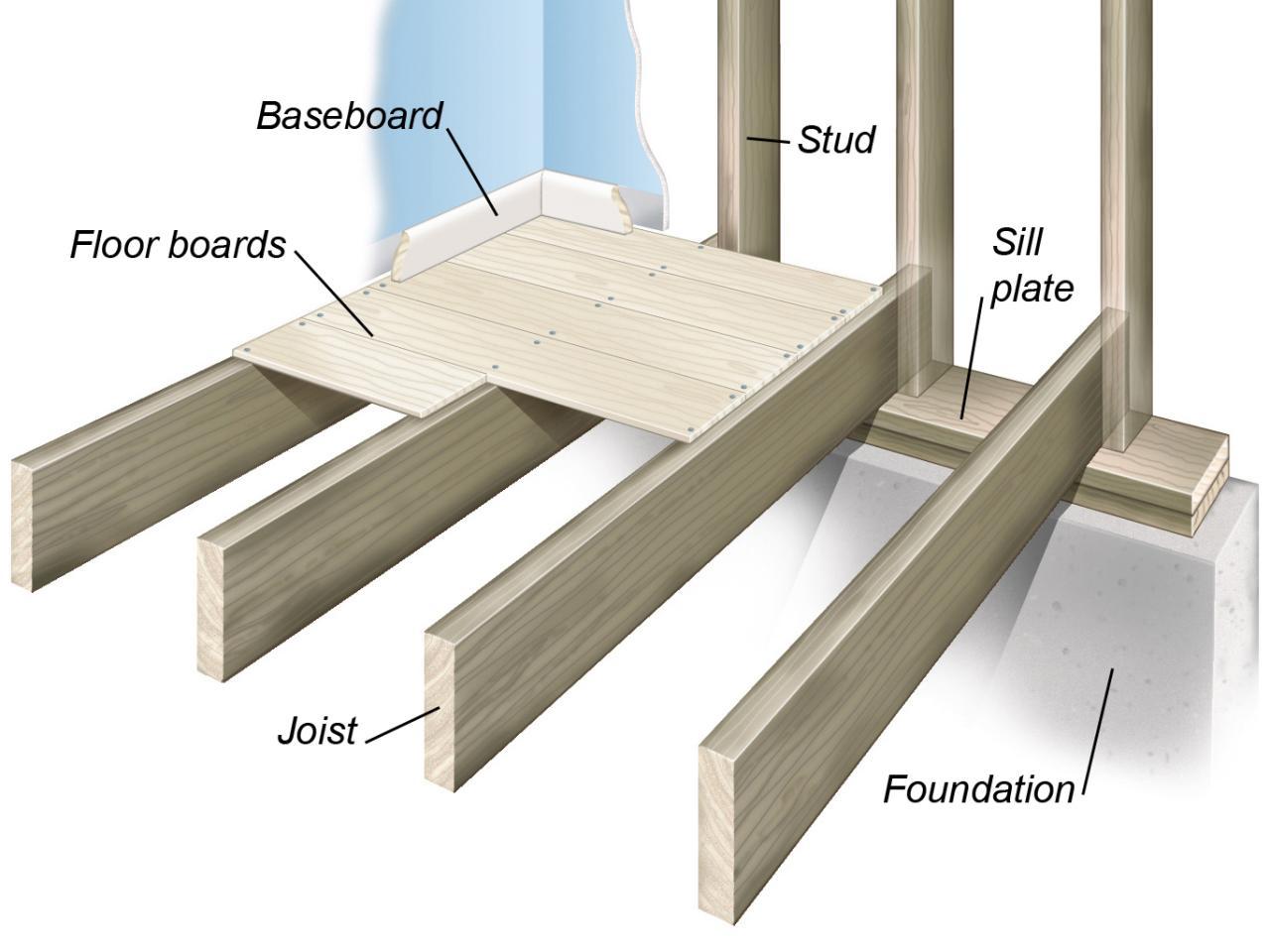 Platform Framing ⋆ New Home Review
